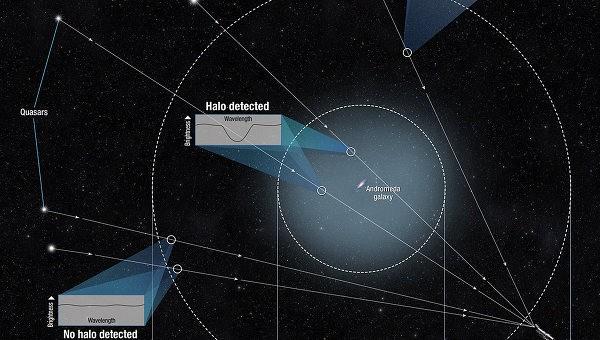 Астрономы нашли гигантский газовый нимб над галактикой Андромеды