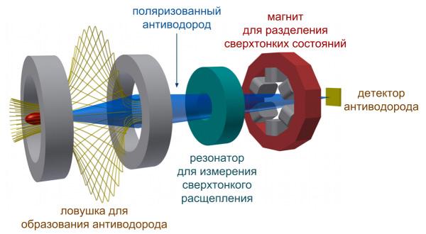В эксперименте ASACUSA заработала линия по производству антиводорода
